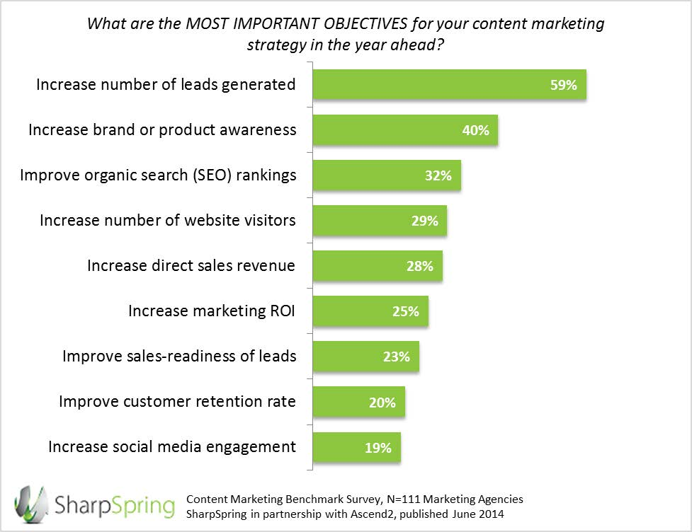 content marketing for lead generation