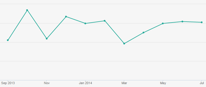 product launch post views graph