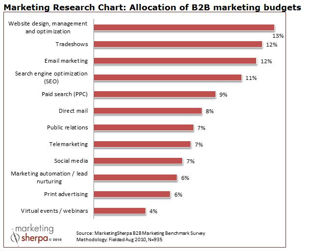 B2B Marketing Budget Allocation