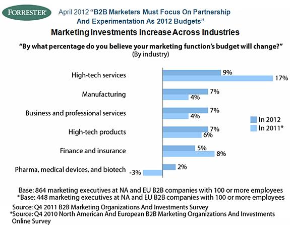 b2b marketing budgets as a percentage of reveune by industry forrester