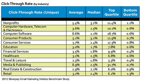 email marketing click through rates