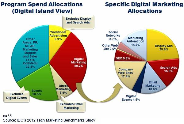 IDC marketing budget allocation 2012