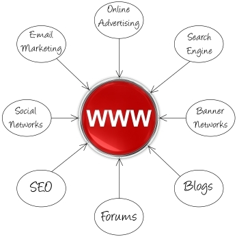 Your Website as Marketing Hub