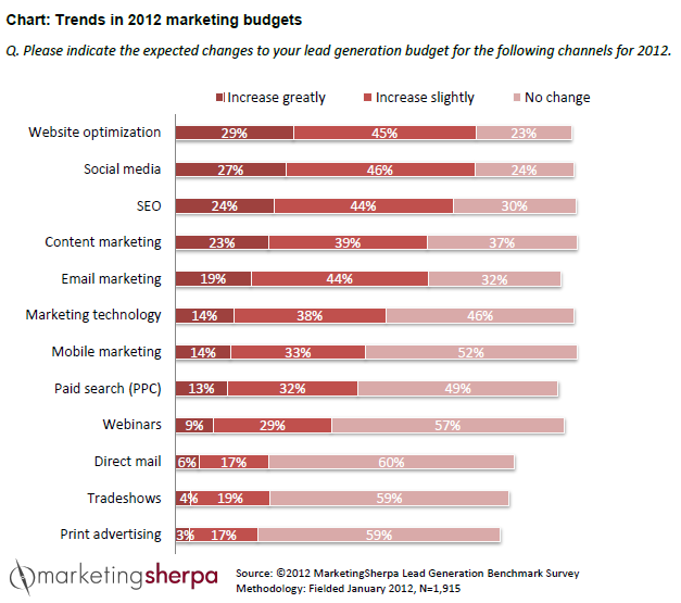 Trends in marketing budget allocation