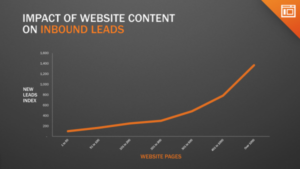 Increase website content and you'll boost leads for sales.