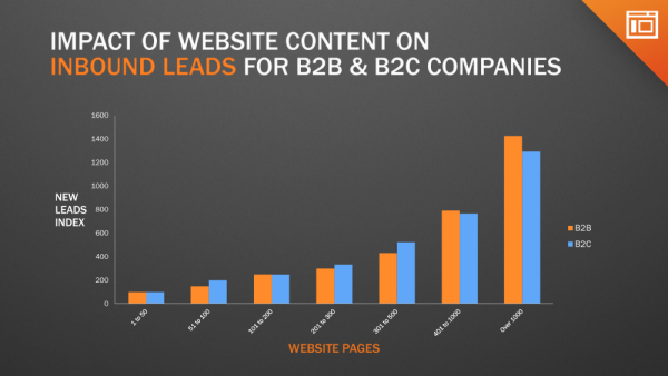 B2B companies convert more website visitors to leads than B2C for sites in excess of 400 pages