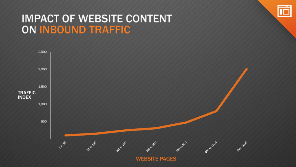 Content Marketing drive website visits and leads