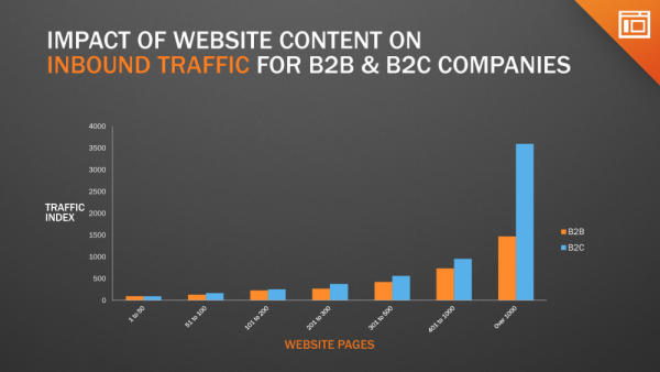 Impact of number of web pages on website visitors