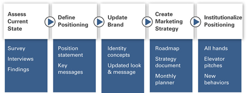 PLS Launch Solutions Blueprint for Change Process