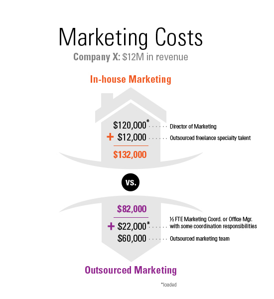 MarketingCosts