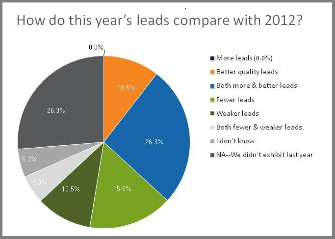 lead generation results at #PhotonicsWest 2013