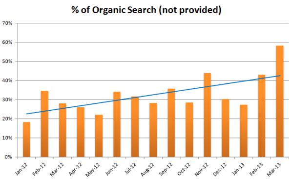 PLS Marketing Metrics - Organic Search