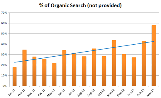PLS Marketing Metrics - Organic Search