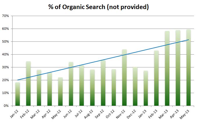 marketing metrics - impact of not provided