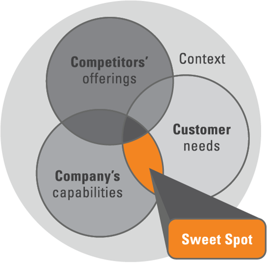 positioning sweet spot