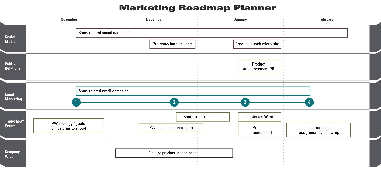 roadmapExample