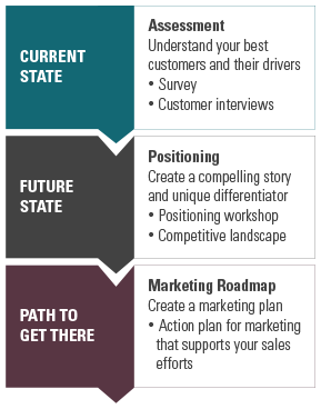 Positioning-Approach-v2.png