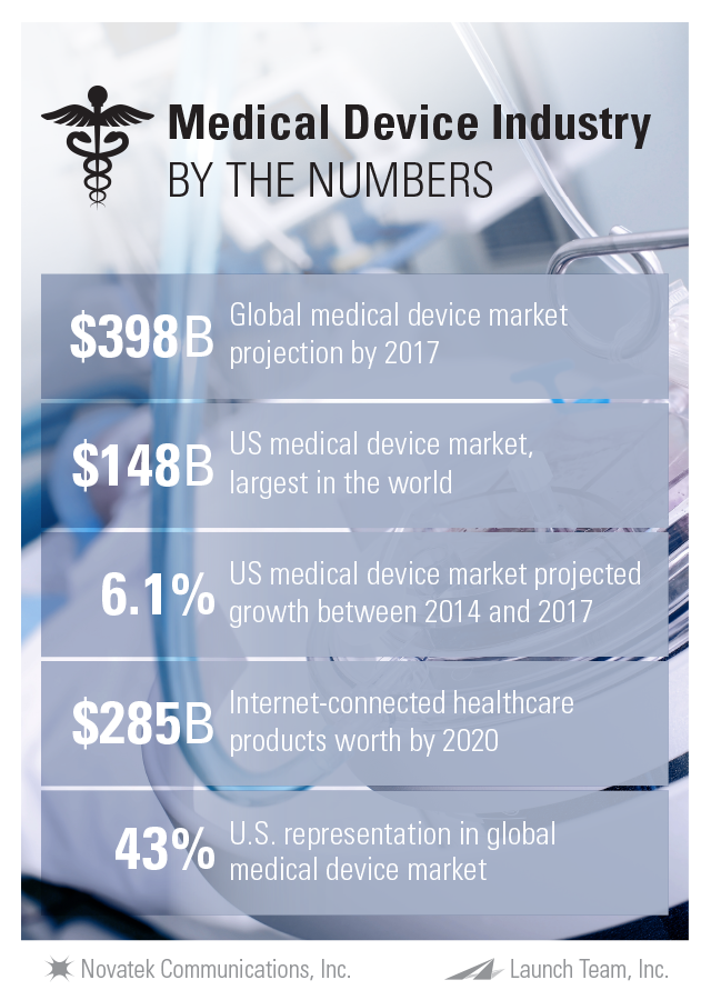 Medical-Device-Industry-by-the-numbers-2016.png