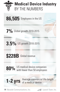Medical-Device-Industry-by-the-numbers_Final.png