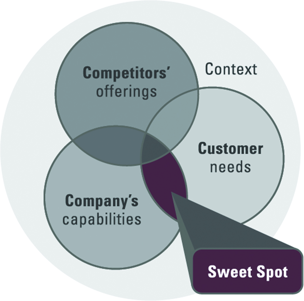 Sweet-Spot-positioning-new.jpg