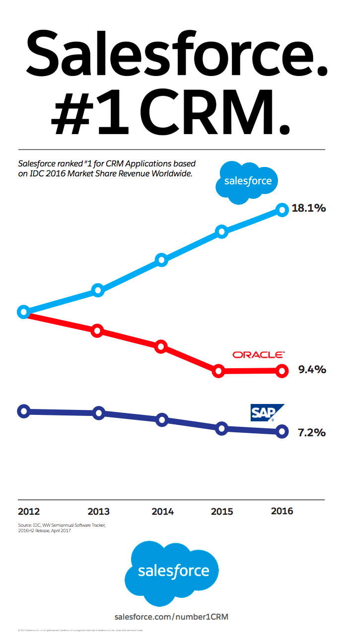 Salesforce-No1-Graph.png