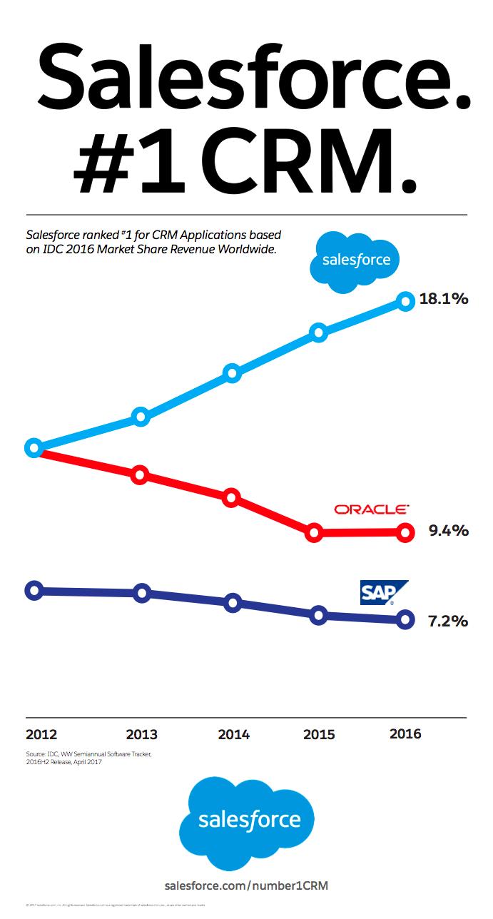 Salesforce-No1-Graph.png