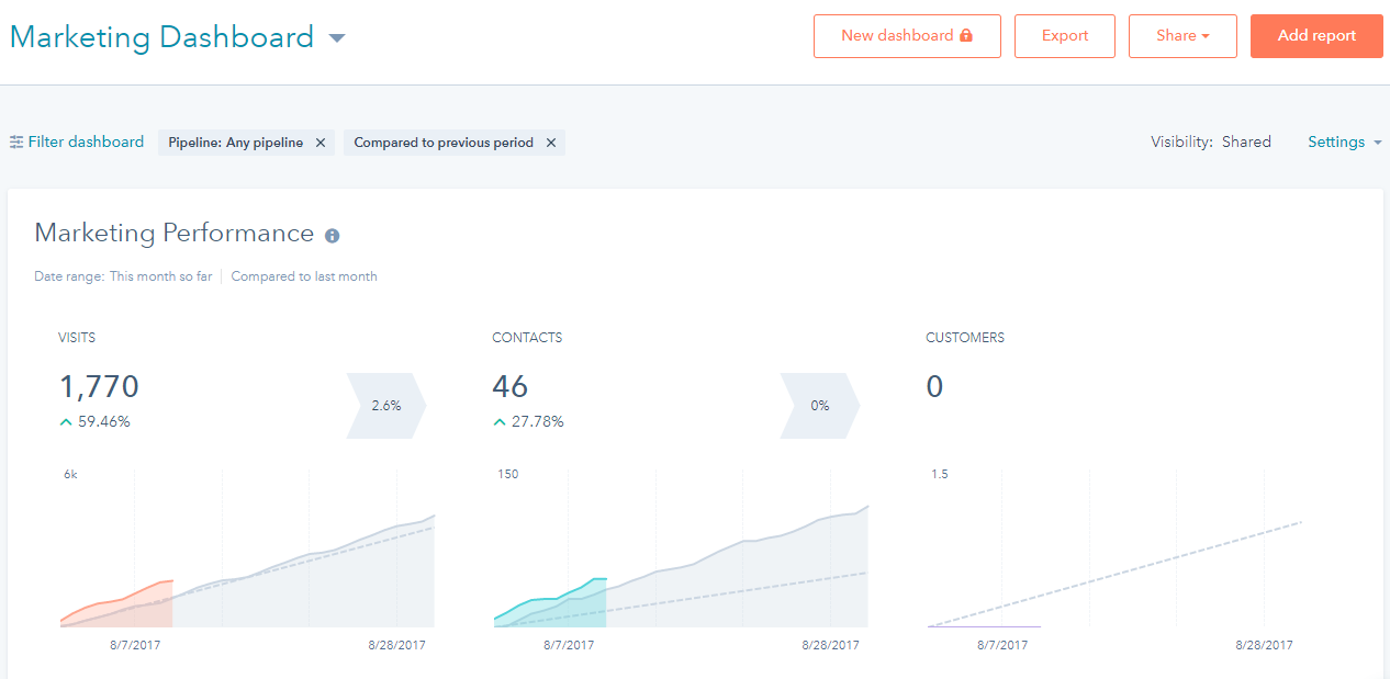 marketing-performance-hubspot-dashboard-2.png