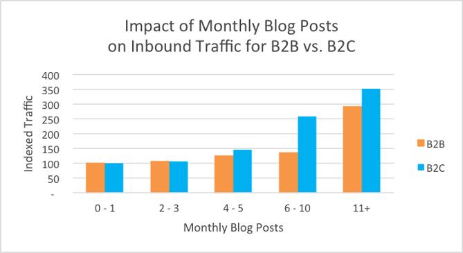blog_monthly_traffic_b2b2c.png