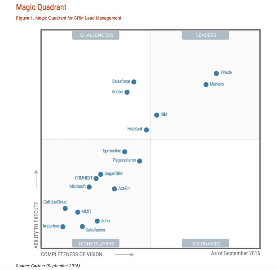 magic quadrant.png