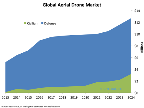 the-drones-report-market-forecasts.jpg