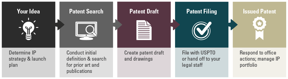 PLS Patent Process   Applying for a patent rochester ny